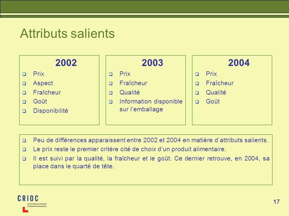 17 Attributs salients 2002 Prix Aspect Fraîcheur Goût Disponibilité Peu de différences apparaissent entre 2002 et 2004 en matière dattributs salients.
