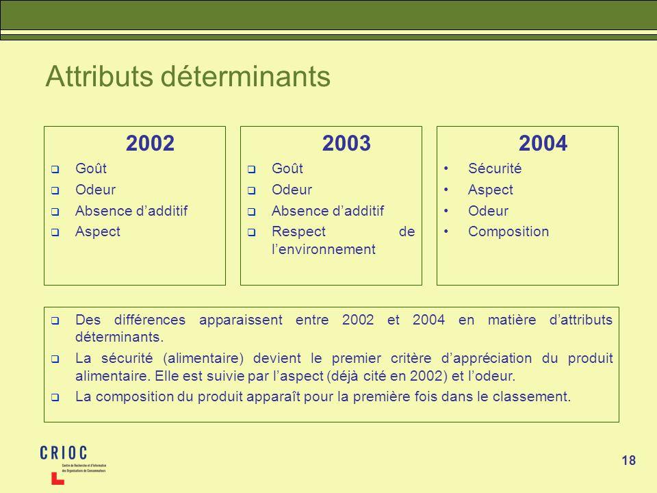 18 Attributs déterminants 2002 Goût Odeur Absence dadditif Aspect Des différences apparaissent entre 2002 et 2004 en matière dattributs déterminants.
