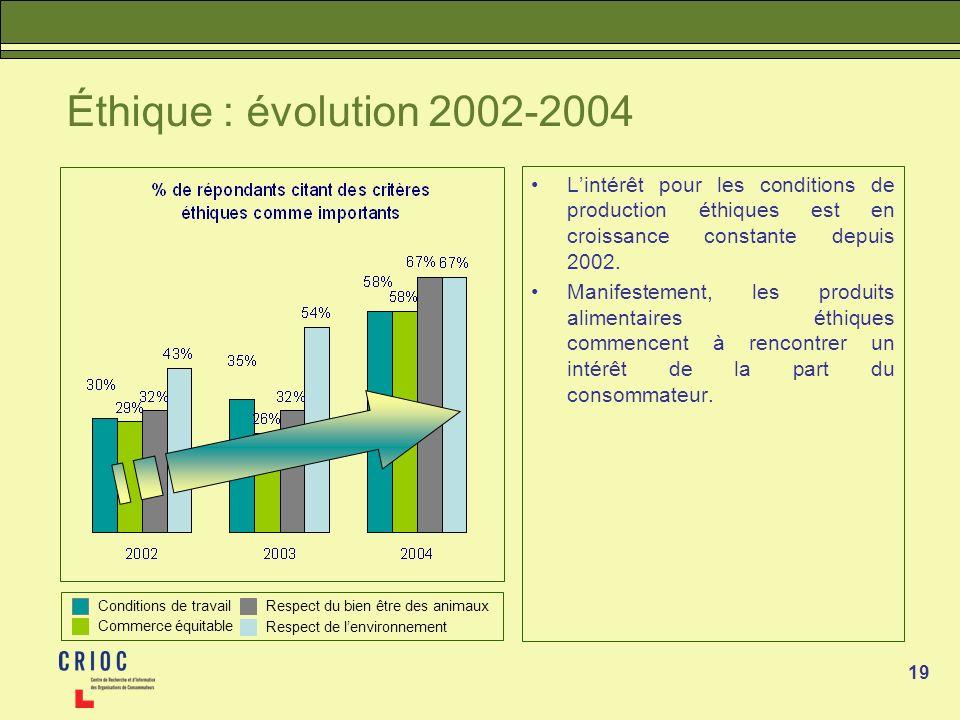 19 Éthique : évolution 2002-2004 Lintérêt pour les conditions de production éthiques est en croissance constante depuis 2002. Manifestement, les produ
