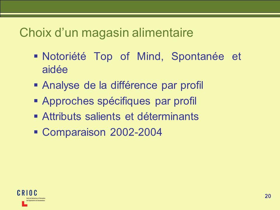 20 Choix dun magasin alimentaire Notoriété Top of Mind, Spontanée et aidée Analyse de la différence par profil Approches spécifiques par profil Attrib