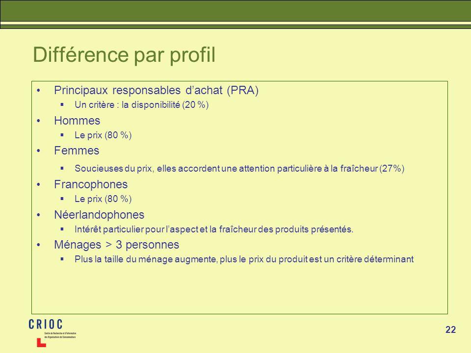 22 Différence par profil Principaux responsables dachat (PRA) Un critère : la disponibilité (20 %) Hommes Le prix (80 %) Femmes Soucieuses du prix, el