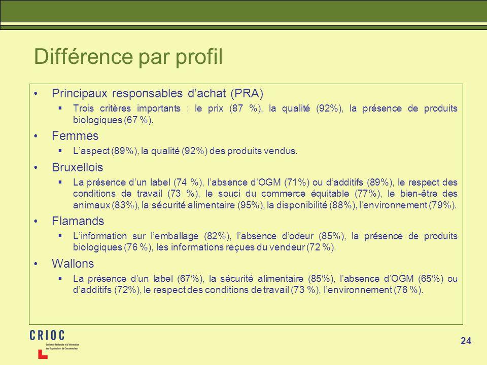 24 Différence par profil Principaux responsables dachat (PRA) Trois critères importants : le prix (87 %), la qualité (92%), la présence de produits bi