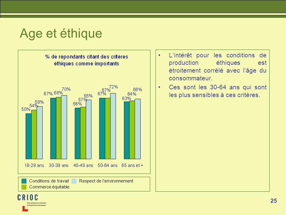25 Age et éthique Lintérêt pour les conditions de production éthiques est étroitement corrélé avec lâge du consommateur. Ces sont les 30-64 ans qui so