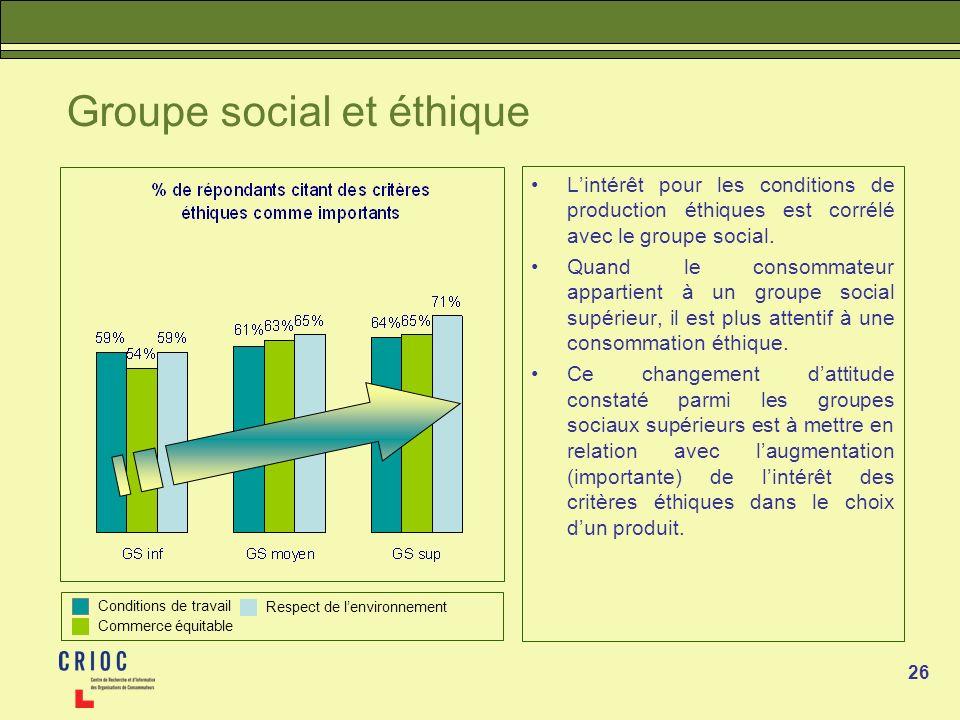 26 Groupe social et éthique Lintérêt pour les conditions de production éthiques est corrélé avec le groupe social. Quand le consommateur appartient à
