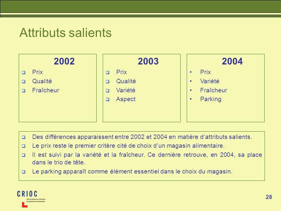 28 Attributs salients 2002 Prix Qualité Fraîcheur Des différences apparaissent entre 2002 et 2004 en matière dattributs salients. Le prix reste le pre