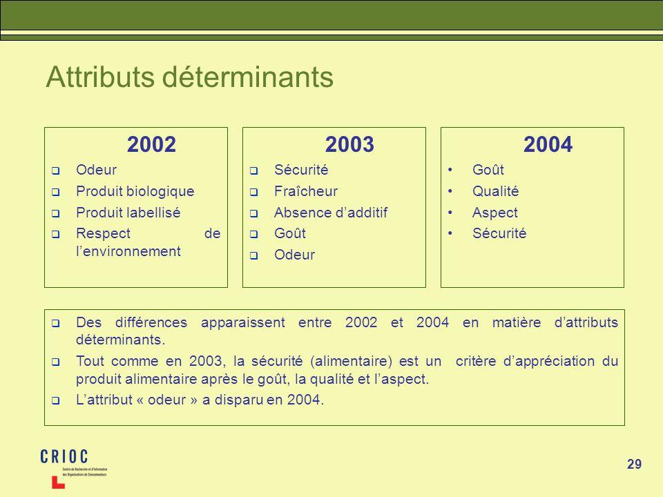 29 Attributs déterminants 2002 Odeur Produit biologique Produit labellisé Respect de lenvironnement Des différences apparaissent entre 2002 et 2004 en