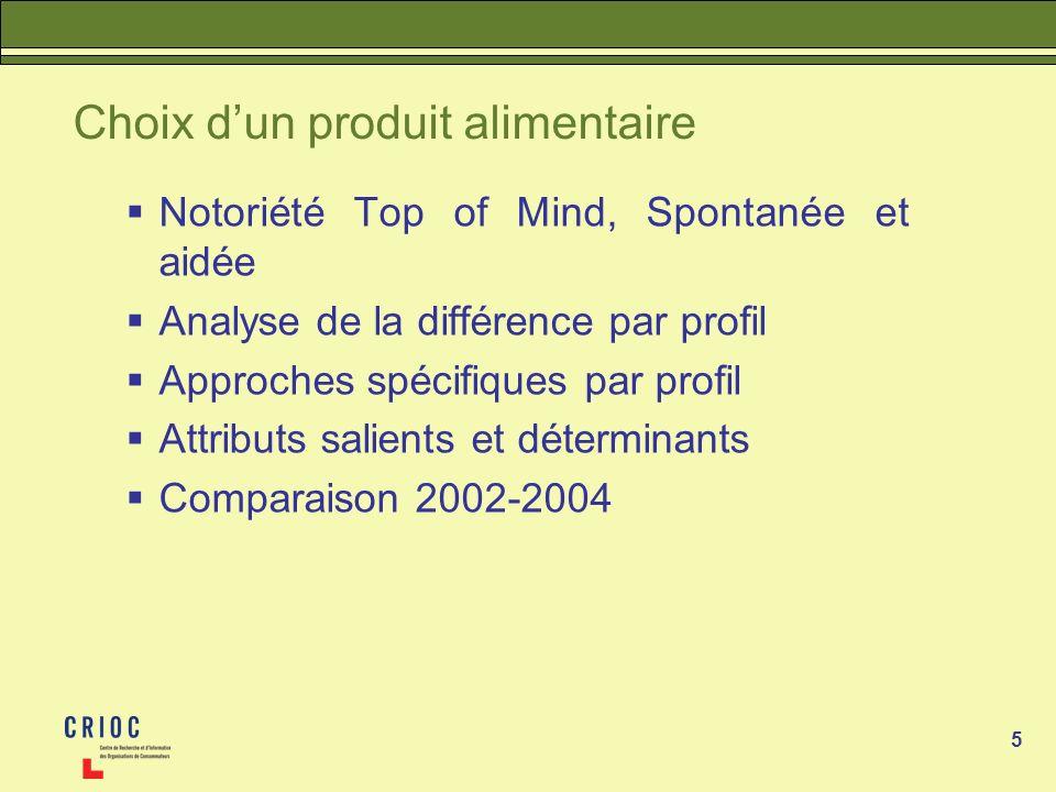5 Choix dun produit alimentaire Notoriété Top of Mind, Spontanée et aidée Analyse de la différence par profil Approches spécifiques par profil Attribu