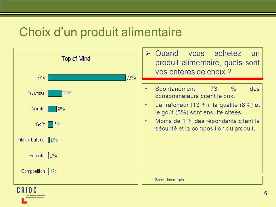 6 Choix dun produit alimentaire Quand vous achetez un produit alimentaire, quels sont vos critères de choix ? Spontanément, 73 % des consommateurs cit