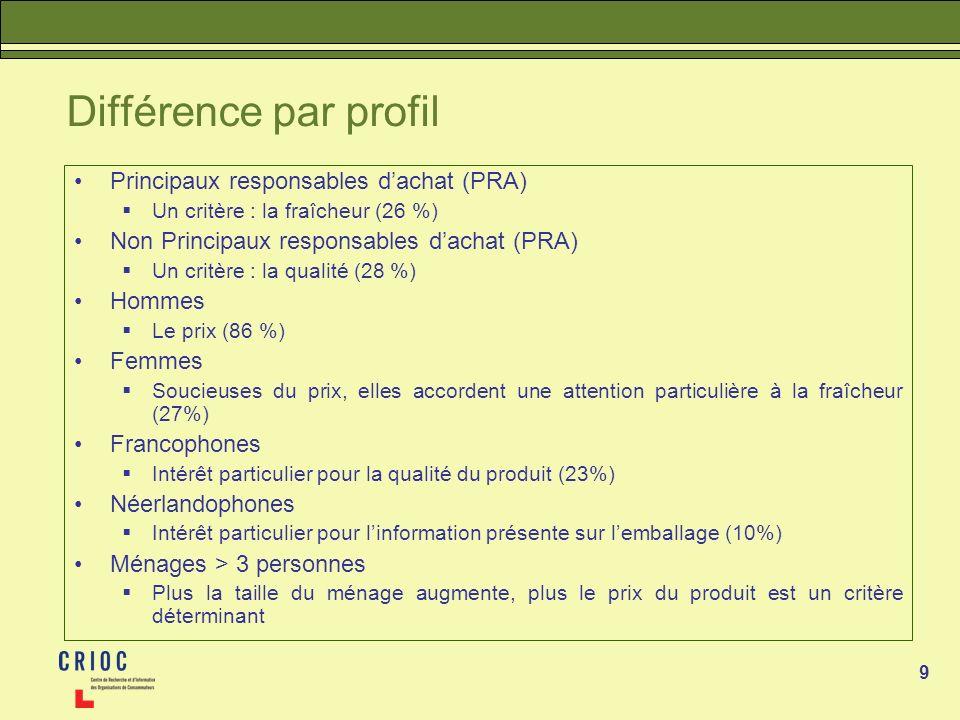 9 Différence par profil Principaux responsables dachat (PRA) Un critère : la fraîcheur (26 %) Non Principaux responsables dachat (PRA) Un critère : la