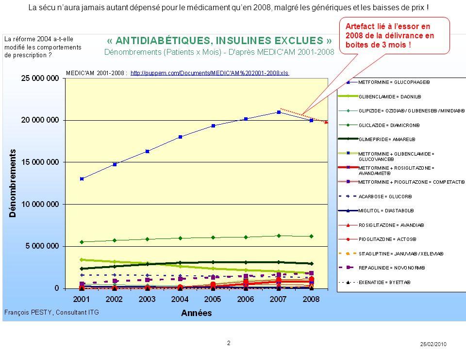 25/02/2010 La sécu naura jamais autant dépensé pour le médicament quen 2008, malgré les génériques et les baisses de prix ! 2 Artefact lié à lessor en