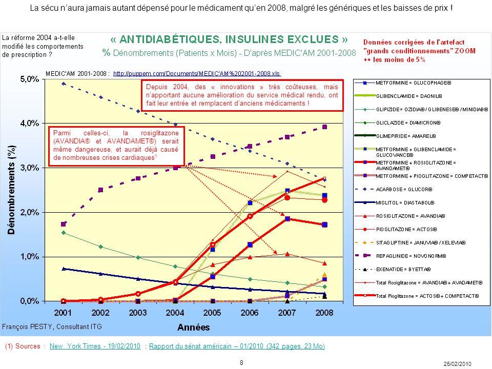 25/02/2010 La sécu naura jamais autant dépensé pour le médicament quen 2008, malgré les génériques et les baisses de prix .