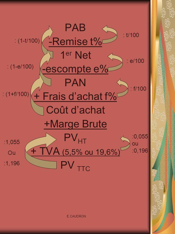 E.CAUDRON PAB -Remise t% 1 er Net -escompte e% PAN + Frais dachat f% Coût dachat +Marge Brute PV HT + TVA (5,5% ou 19,6%) PV TTC : t/100 : e/100 : f/1