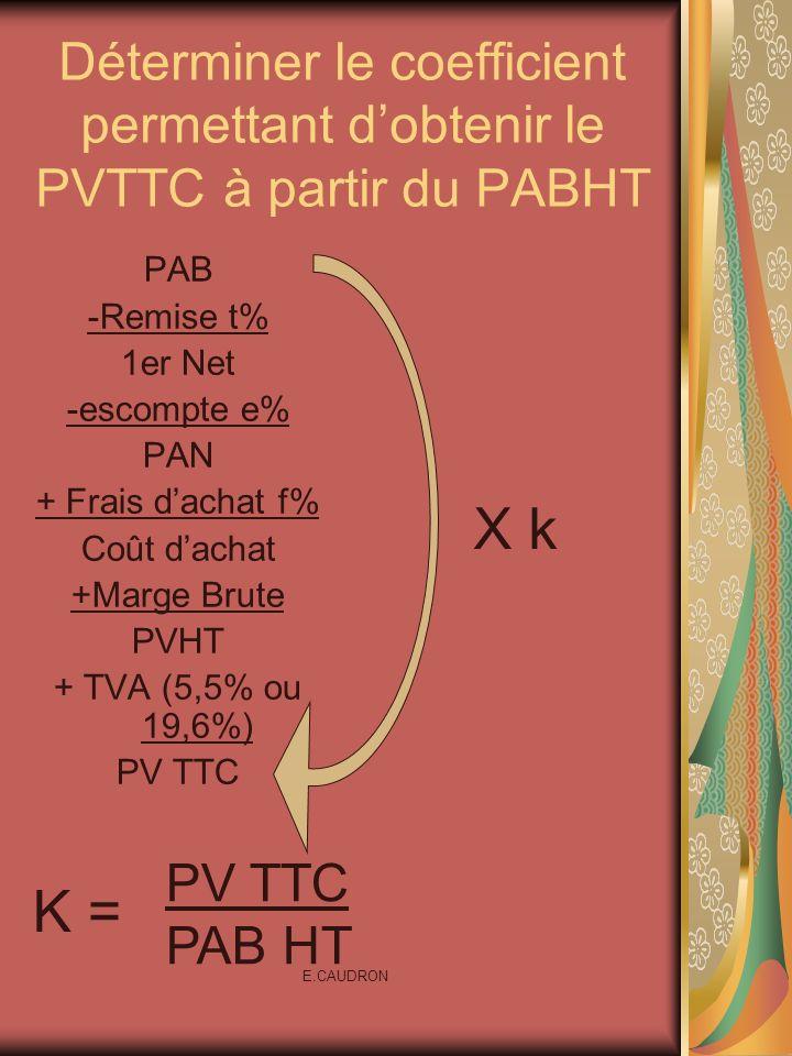 E.CAUDRON Déterminer le coefficient permettant dobtenir le PVTTC à partir du PABHT PAB -Remise t% 1er Net -escompte e% PAN + Frais dachat f% Coût dach