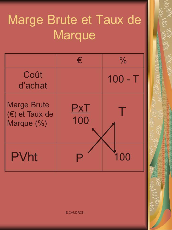 E.CAUDRON Marge Brute et Taux de Marque % PxT 100 Coût dachat Marge Brute () et Taux de Marque (%) PVht 100 - T 100 P T