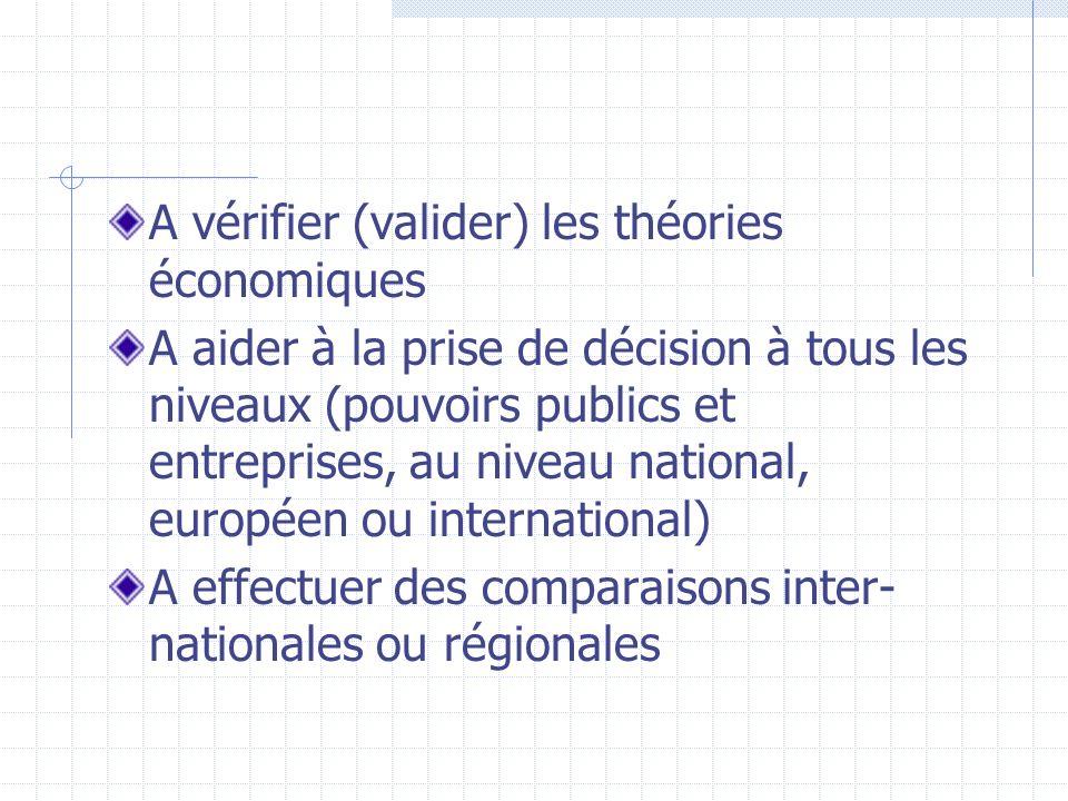 A vérifier (valider) les théories économiques A aider à la prise de décision à tous les niveaux (pouvoirs publics et entreprises, au niveau national,