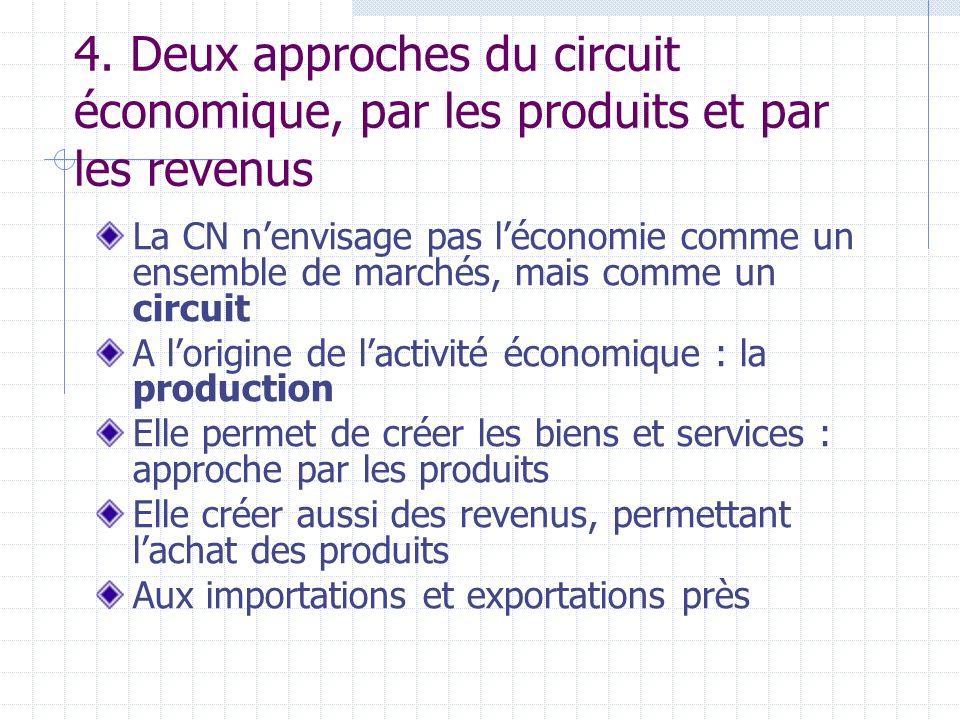 4. Deux approches du circuit économique, par les produits et par les revenus La CN nenvisage pas léconomie comme un ensemble de marchés, mais comme un