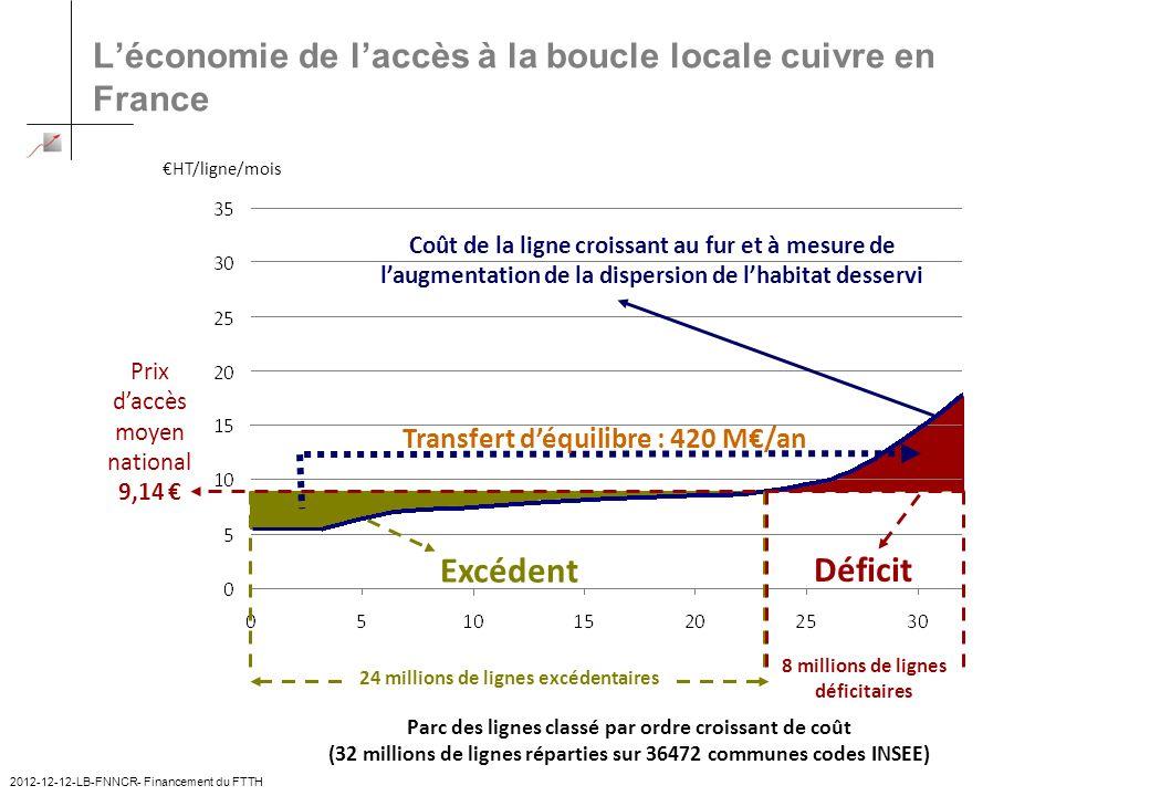 Léconomie de laccès à la boucle locale cuivre en France 8 millions de lignes déficitaires HT/ligne/mois Parc des lignes classé par ordre croissant de