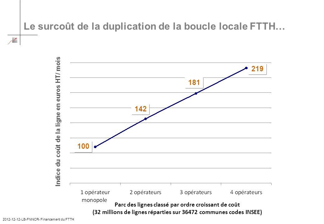 Le surcoût de la duplication de la boucle locale FTTH… 2012-12-12-LB-FNNCR- Financement du FTTH 4 100 142 181 219 Indice du coût de la ligne en euros