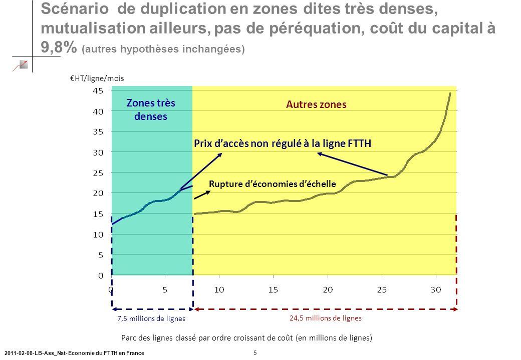 Scénario de duplication en zones dites très denses, mutualisation ailleurs, pas de péréquation, coût du capital à 9,8% (autres hypothèses inchangées)