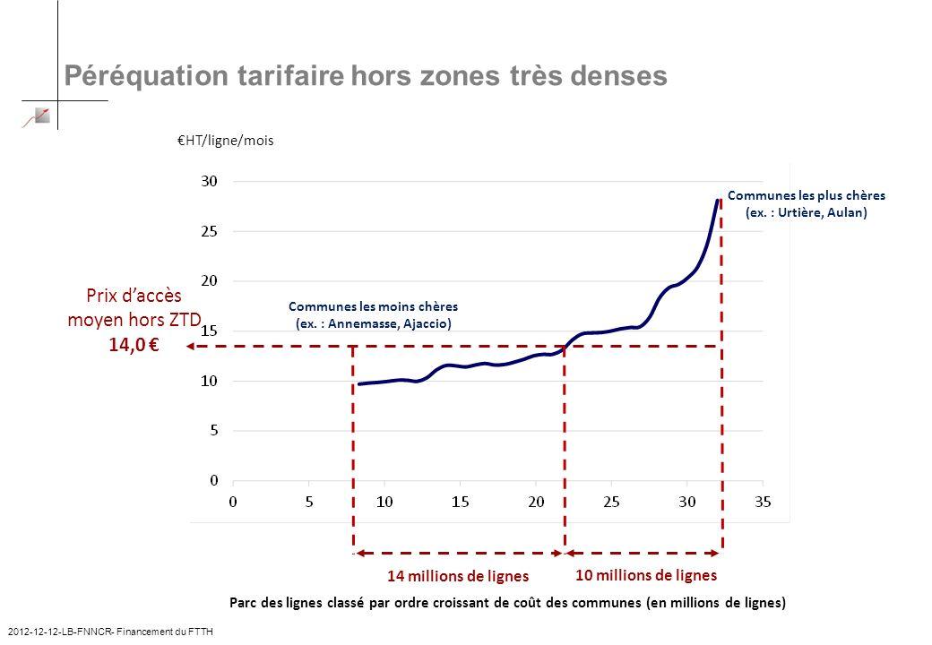 Péréquation tarifaire hors zones très denses HT/ligne/mois Prix daccès moyen hors ZTD 14,0 Parc des lignes classé par ordre croissant de coût des comm