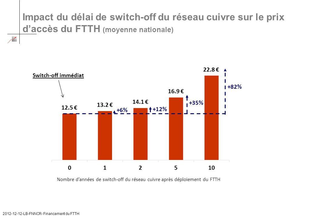 Impact du délai de switch-off du réseau cuivre sur le prix daccès du FTTH (moyenne nationale) +82% +35% +6% +12% Nombre dannées de switch-off du résea