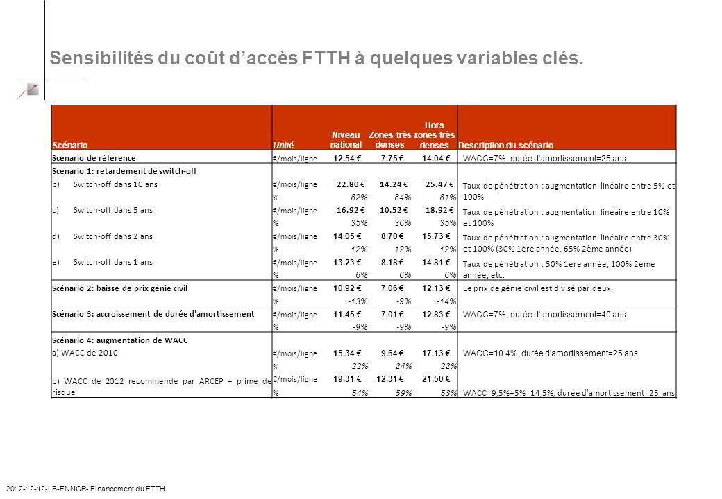 Sensibilités du coût daccès FTTH à quelques variables clés. 2012-12-12-LB-FNNCR- Financement du FTTH 8 ScénarioUnité Niveau national Zones très denses