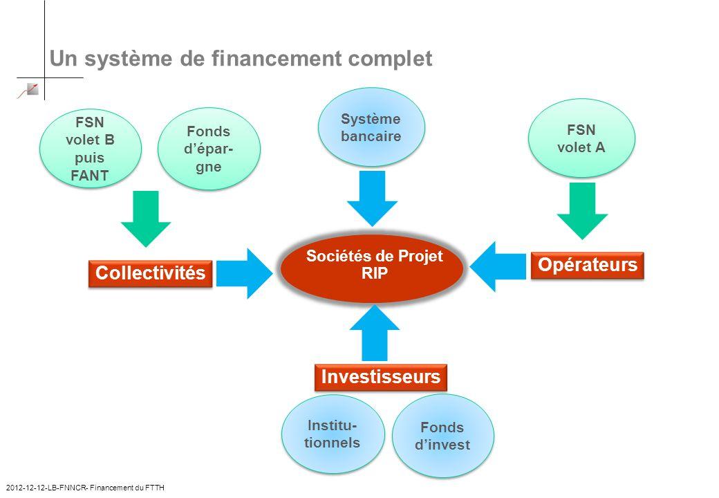 Un système de financement complet FSN volet B puis FANT Fonds dépar- gne Système bancaire FSN volet A Collectivités Opérateurs Sociétés de Projet RIP