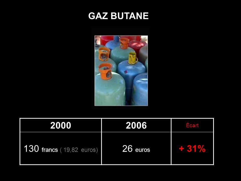 Diaporamas-a-la-con.com 20002006 Écart 1200 francs ( 182,92 euros) 315 euros + 72% FUEL ( 500 litres )