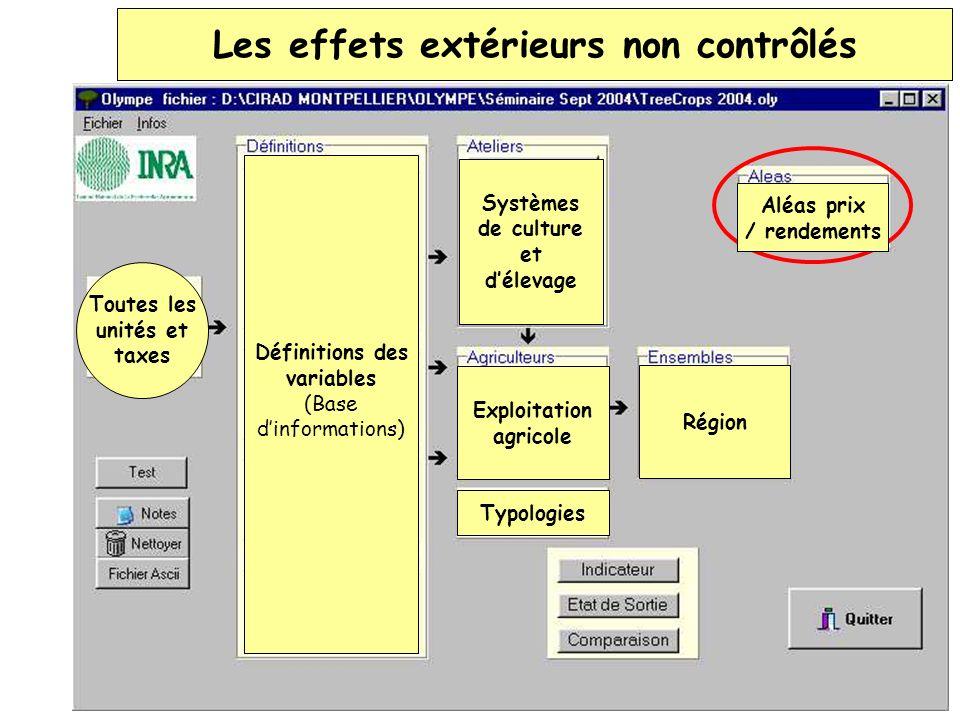 Les effets extérieurs non contrôlés Définitions des variables (Base dinformations) Toutes les unités et taxes Systèmes de culture et délevage Exploita