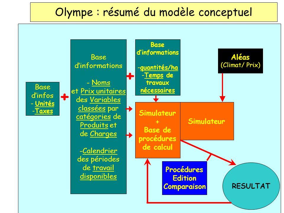 Olympe : résumé du modèle conceptuel Base dinfos - Unités -Taxes + Base dinformations - Noms et Prix unitaires des Variables classées par catégories d