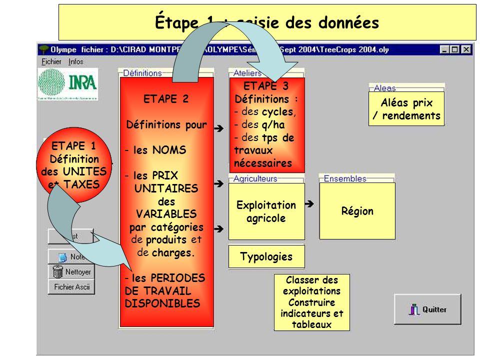 Définitions des variables (Base dinformations) Toutes les unités et taxes Systèmes de culture et délevage Exploitation agricole Typologies Région Aléa