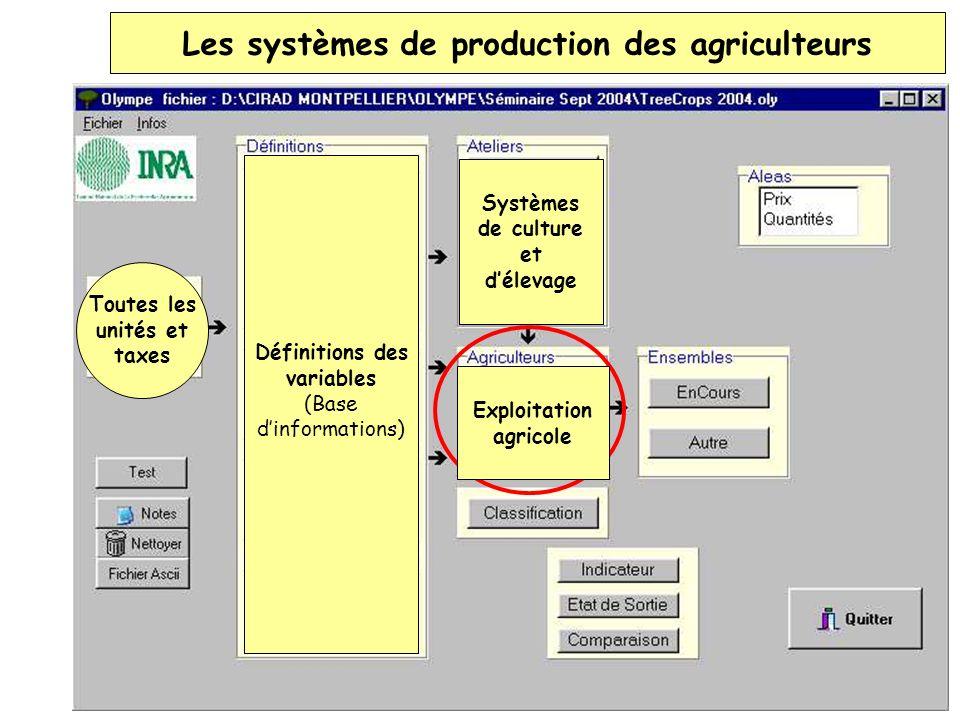 Les systèmes de production des agriculteurs Définitions des variables (Base dinformations) Toutes les unités et taxes Systèmes de culture et délevage