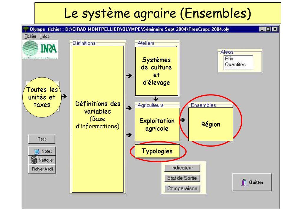 Le système agraire (Ensembles) Définitions des variables (Base dinformations) Toutes les unités et taxes Systèmes de culture et délevage Exploitation