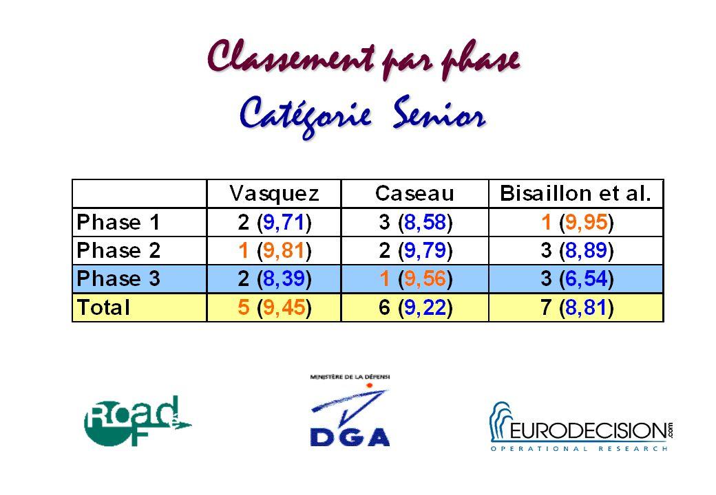 Classement par phase Catégorie Senior