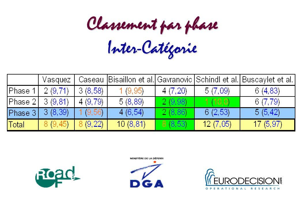 Classement par phase Inter-Catégorie
