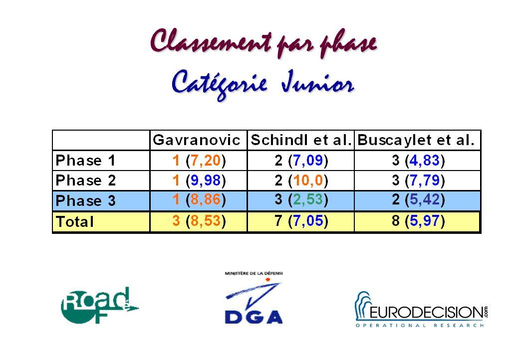 Classement par phase Catégorie Junior