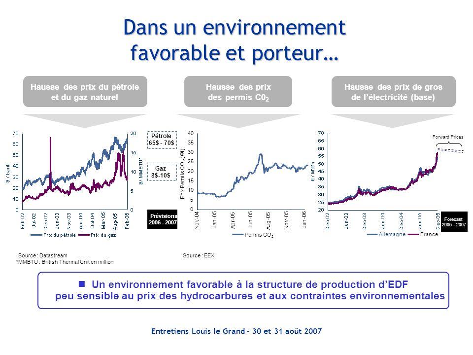Dans un environnement favorable et porteur… Hausse des prix du pétrole et du gaz naturel Hausse des prix des permis C0 2 Hausse des prix de gros de lé