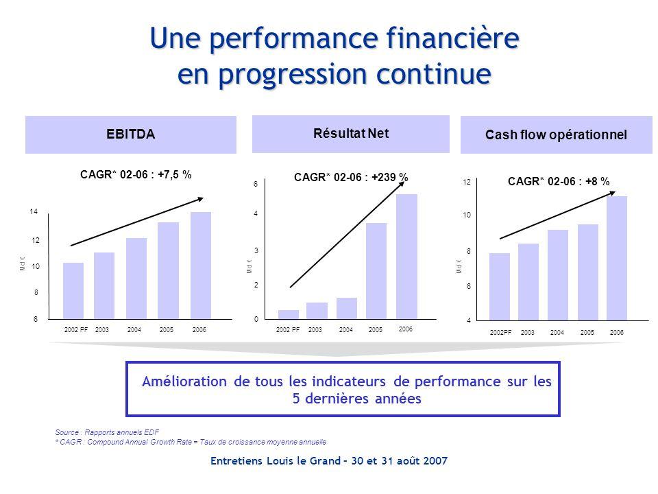 Entretiens Louis le Grand – 30 et 31 août 2007 0 2 3 4 2002 PF20032005 Une performance financière en progression continue EBITDA Résultat Net Am é lio