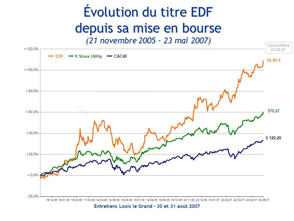 Entretiens Louis le Grand – 30 et 31 août 2007 Évolution du titre EDF depuis sa mise en bourse (21 novembre 2005 – 23 mai 2007) - 20,0% + 0,0% + 20,0%