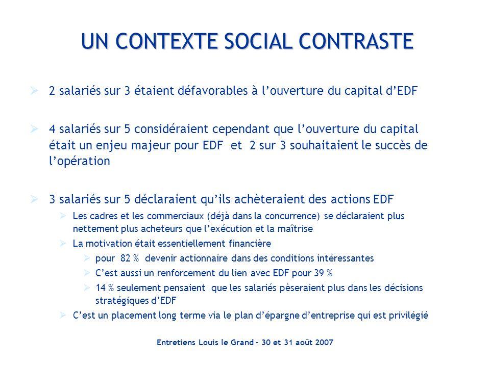 Entretiens Louis le Grand – 30 et 31 août 2007 UN CONTEXTE SOCIAL CONTRASTE 2 salariés sur 3 étaient défavorables à louverture du capital dEDF 4 salar