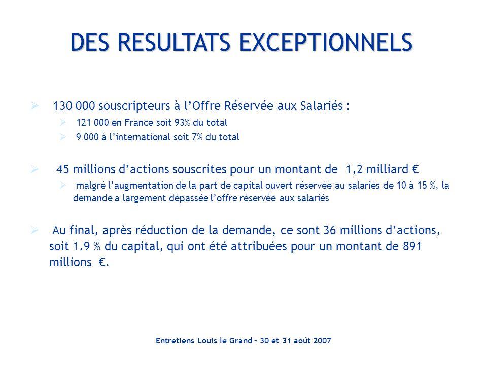 Entretiens Louis le Grand – 30 et 31 août 2007 130 000 souscripteurs à lOffre Réservée aux Salariés : 121 000 en France soit 93% du total 9 000 à lint