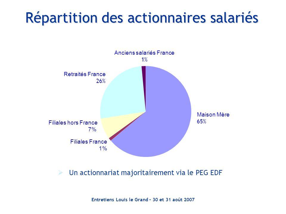 Entretiens Louis le Grand – 30 et 31 août 2007 Répartition des actionnaires salariés Un actionnariat majoritairement via le PEG EDF Filiales France 1%