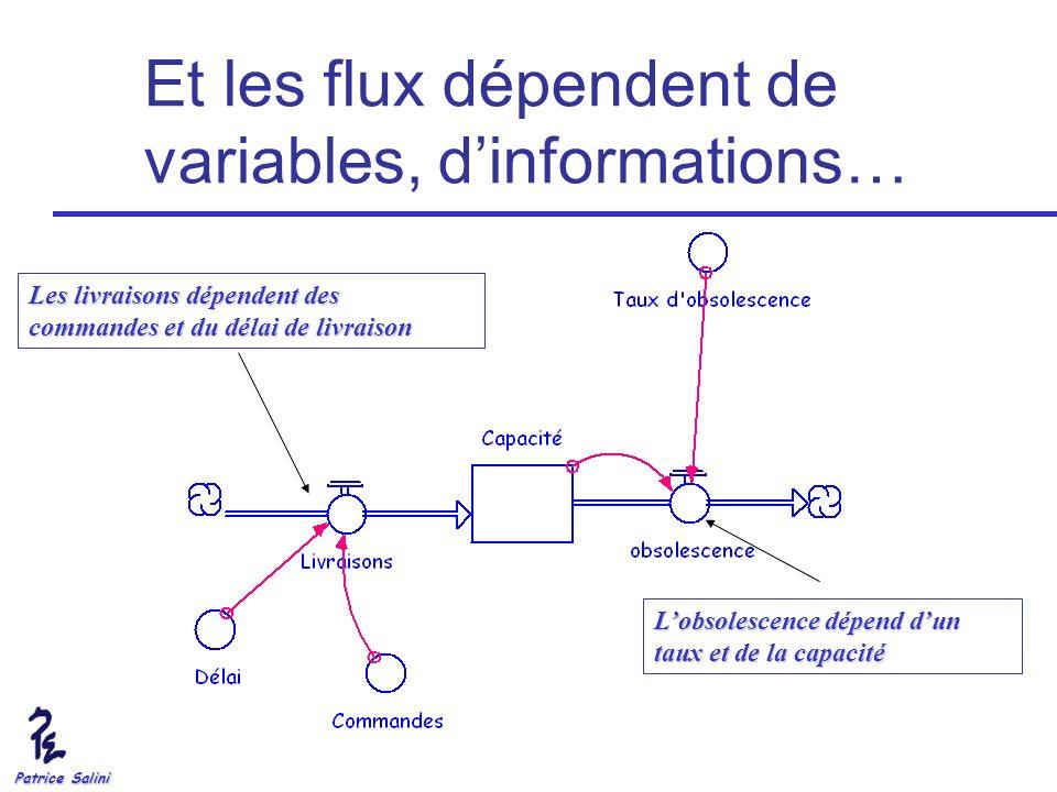 Patrice Salini Et les flux dépendent de variables, dinformations… Les livraisons dépendent des commandes et du délai de livraison Lobsolescence dépend