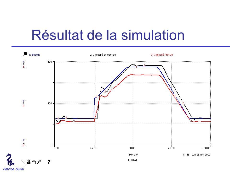 Patrice Salini Résultat de la simulation