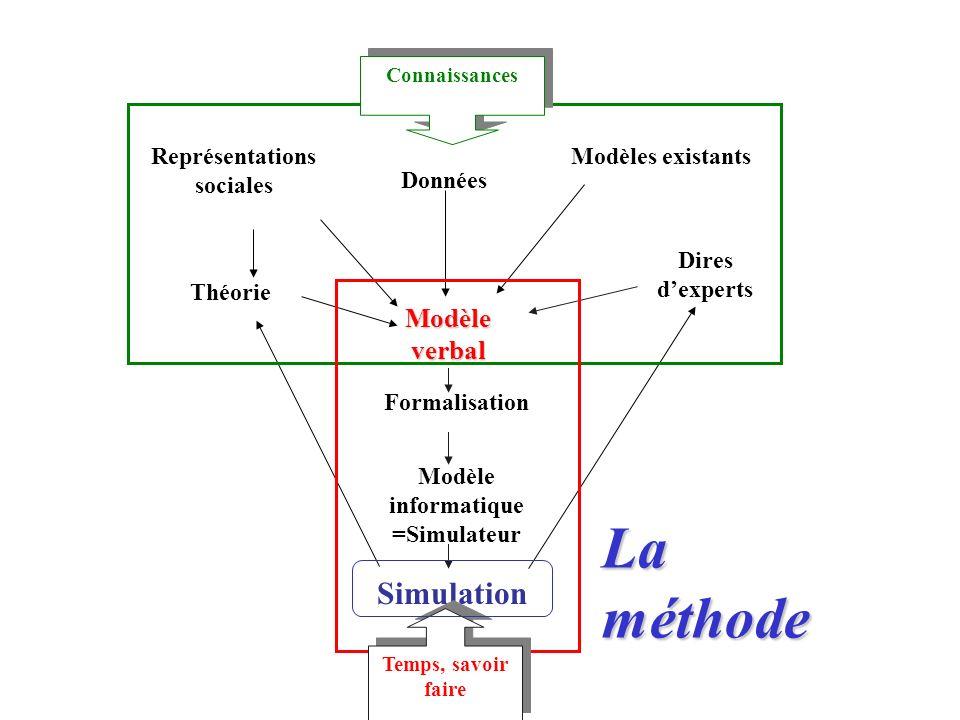 Théorie Représentations sociales Données Modèles existants Dires dexperts Modèle verbal Formalisation Modèle informatique =Simulateur Simulation Conna