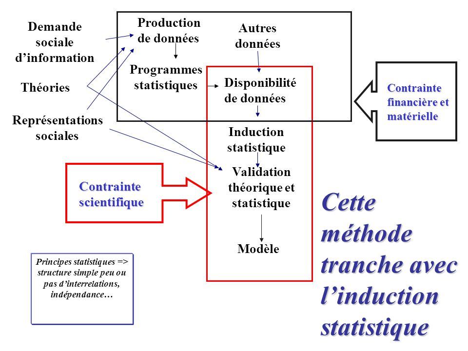 Cette méthode tranche avec linduction statistique Théories Disponibilité de données Induction statistique Modèle Représentations sociales Production d