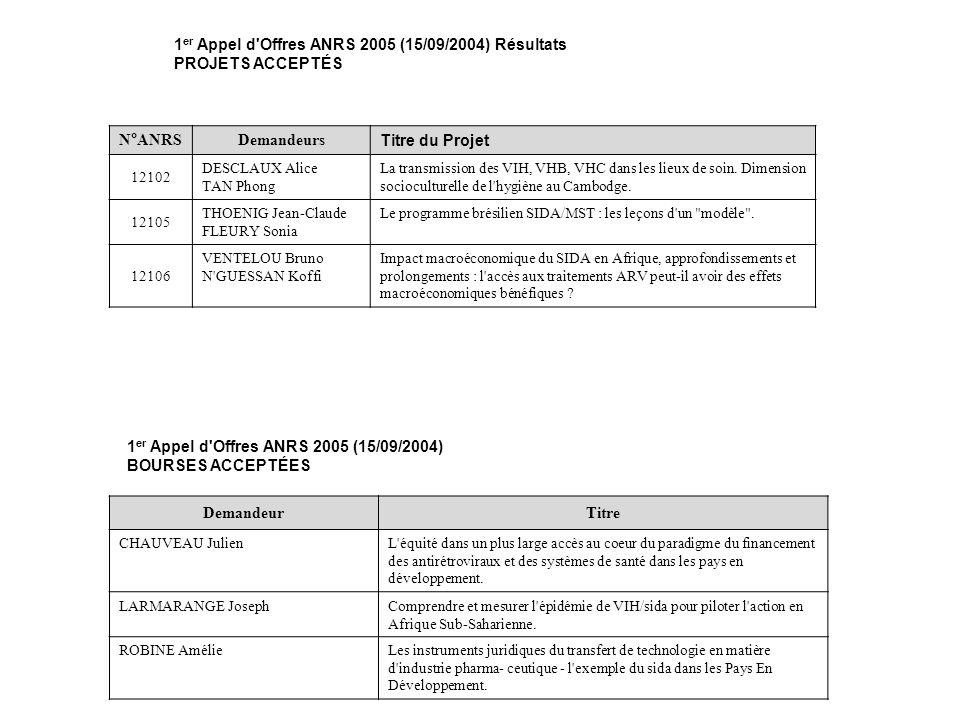 1 er Appel d Offres ANRS 2005 (15/09/2004) Résultats PROJETS ACCEPTÉS N°ANRSDemandeurs Titre du Projet 12102 DESCLAUX Alice TAN Phong La transmission des VIH, VHB, VHC dans les lieux de soin.