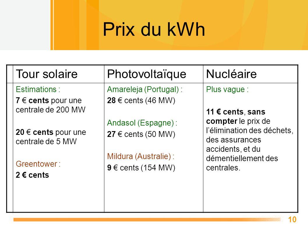 10 Prix du kWh Tour solairePhotovoltaïqueNucléaire Estimations : 7 cents pour une centrale de 200 MW 20 cents pour une centrale de 5 MW Greentower : 2