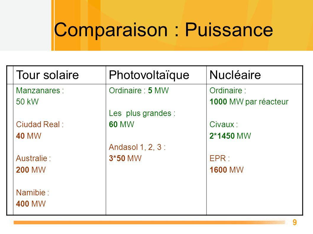9 Comparaison : Puissance Tour solairePhotovoltaïqueNucléaire Manzanares : 50 kW Ciudad Real : 40 MW Australie : 200 MW Namibie : 400 MW Ordinaire : 5