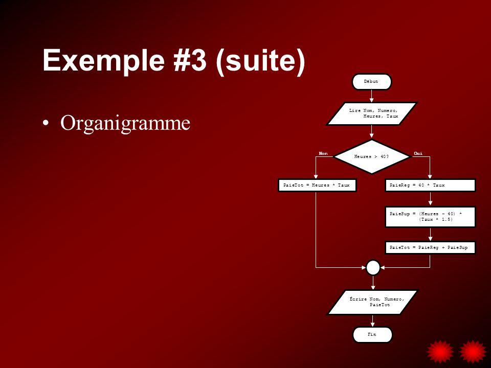Exemple #3 (suite) Organigramme Lire Nom, Numero, Heures, Taux Début Fin Heures > 40? OuiNon PaieTot = Heures * Taux PaieReg = 40 * Taux Écrire Nom, N
